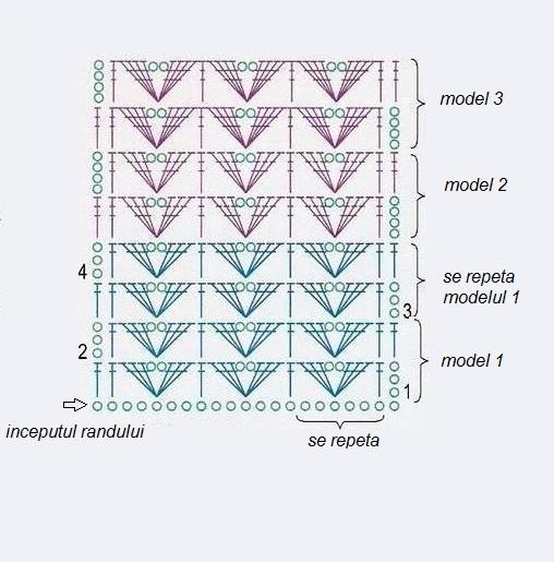 cum citim o diagrama pentru crosetat...1