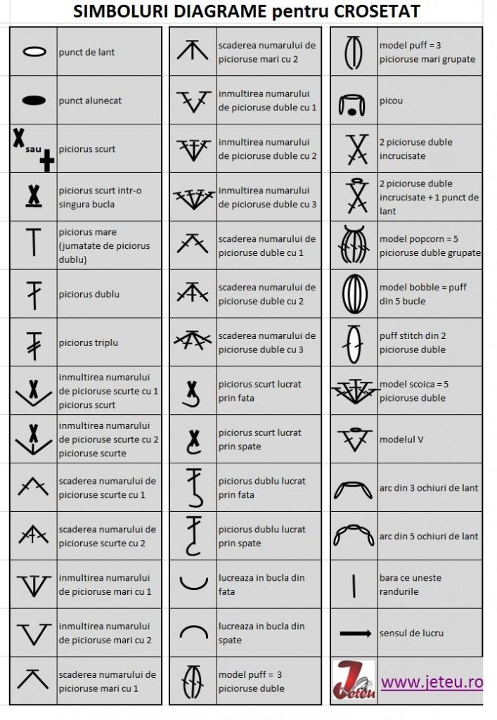 lista simboluri folosite in diagramele pentru crosetat