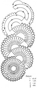 martisoare crosetate cu diagrama - bratara